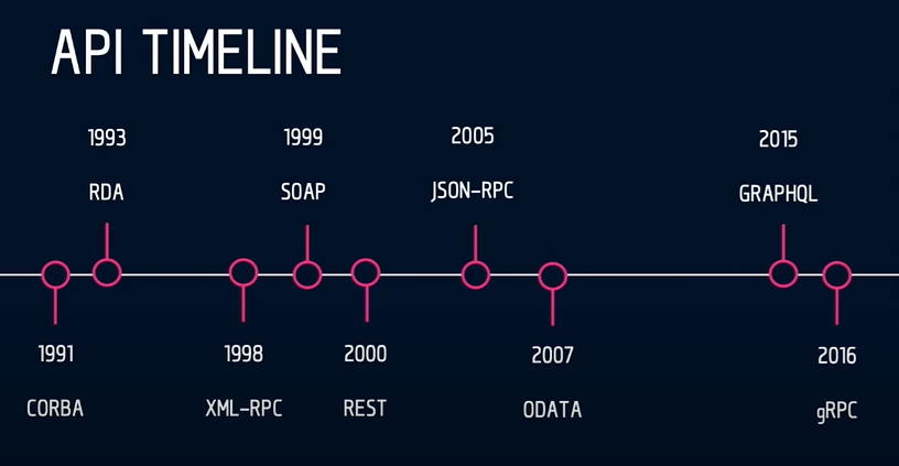 API styles over time, Source: Rob Crowley