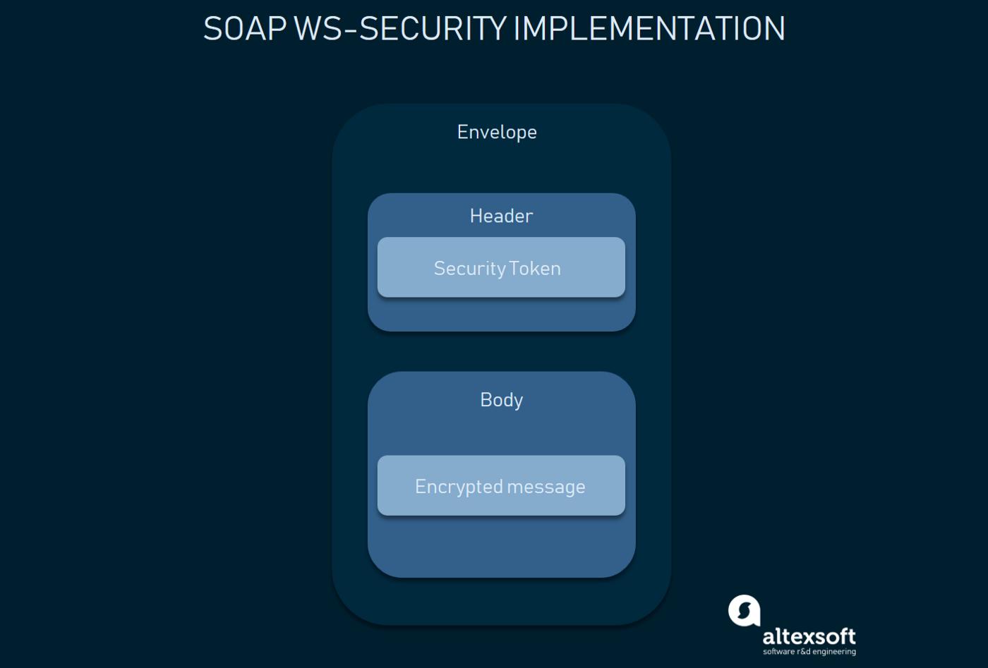 SOAP消息级别的安全性:头元素中的认证数据和加密的主体
