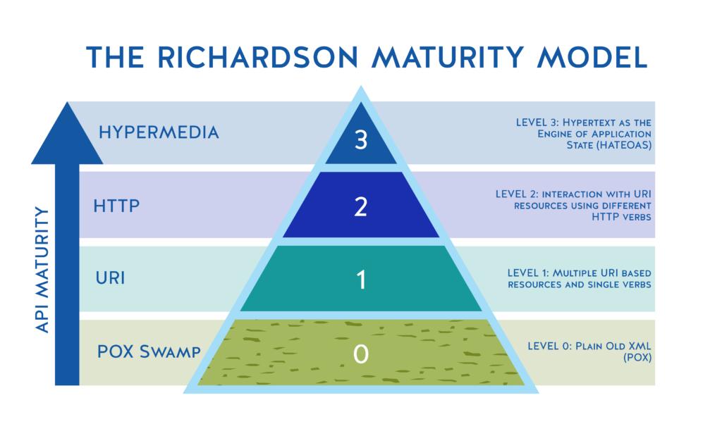Richardson成熟度模型是实现真正完整和有用的API的一个目标标杆