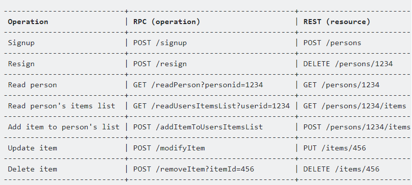 以动词为中心的RPC与以名词为中心的REST中的操作相反