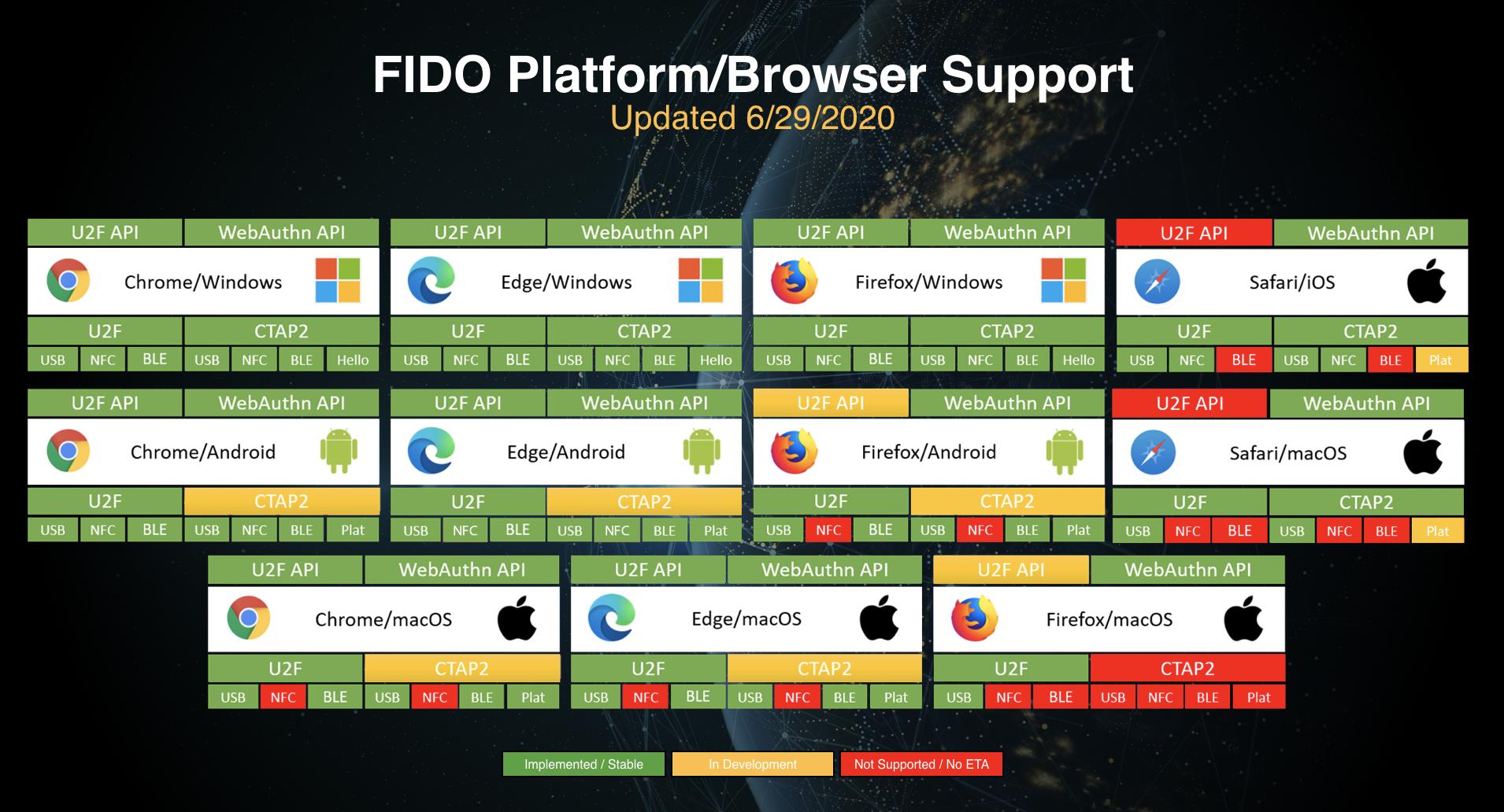 https://fidoalliance.org/fido2/fido2-web-authentication-webauthn/